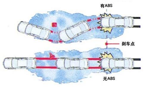 什么是ABS刹车防抱死系统?