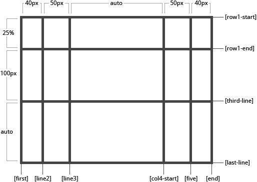 Table作为网页布局代码被弃用的原因